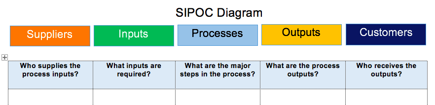 Sipoc Templates And Examples Templates And Instructions