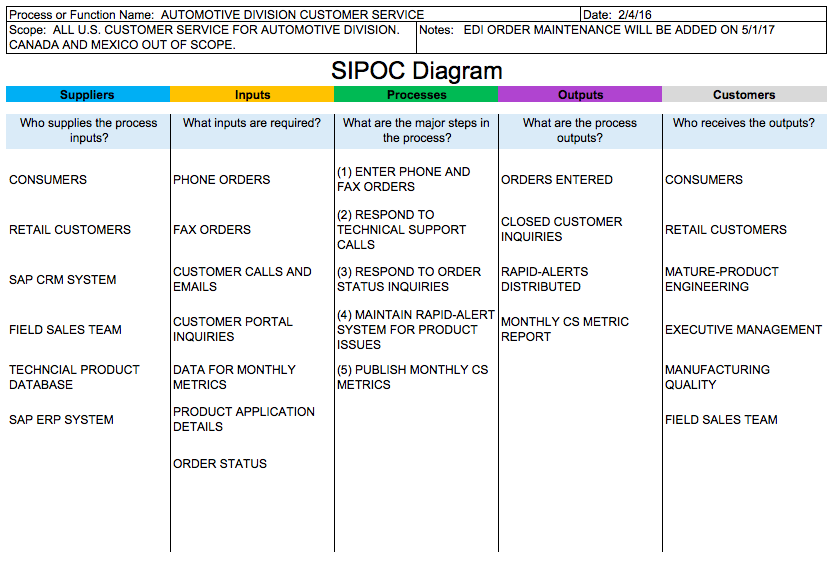 Sipoc Templates And Downloads Sipoc Diagrams