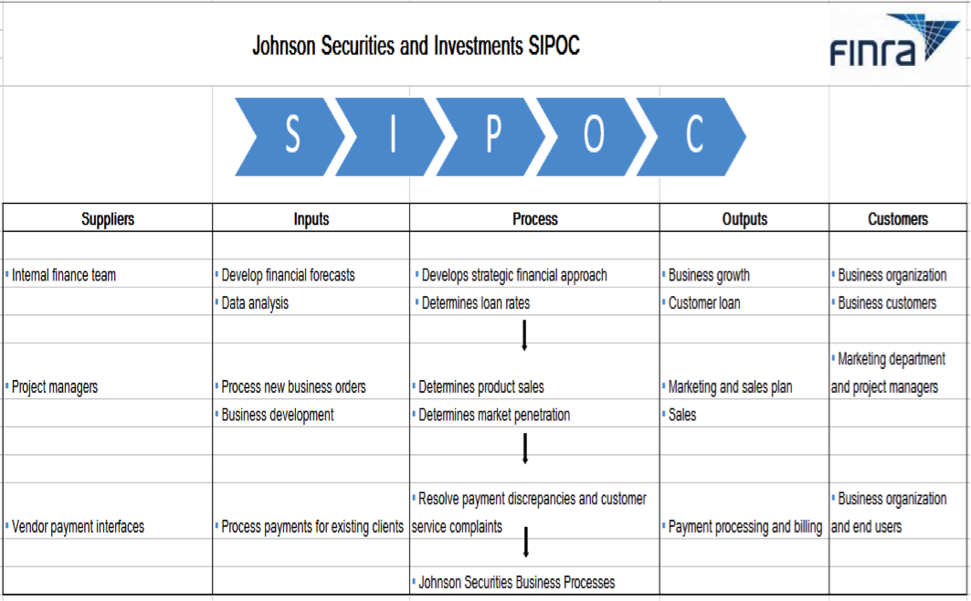 Sipoc Example For Financial Services Sipoc Diagrams
