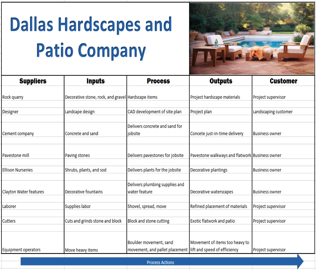 Sipoc Example For Landscaping Company Sipoc Diagrams