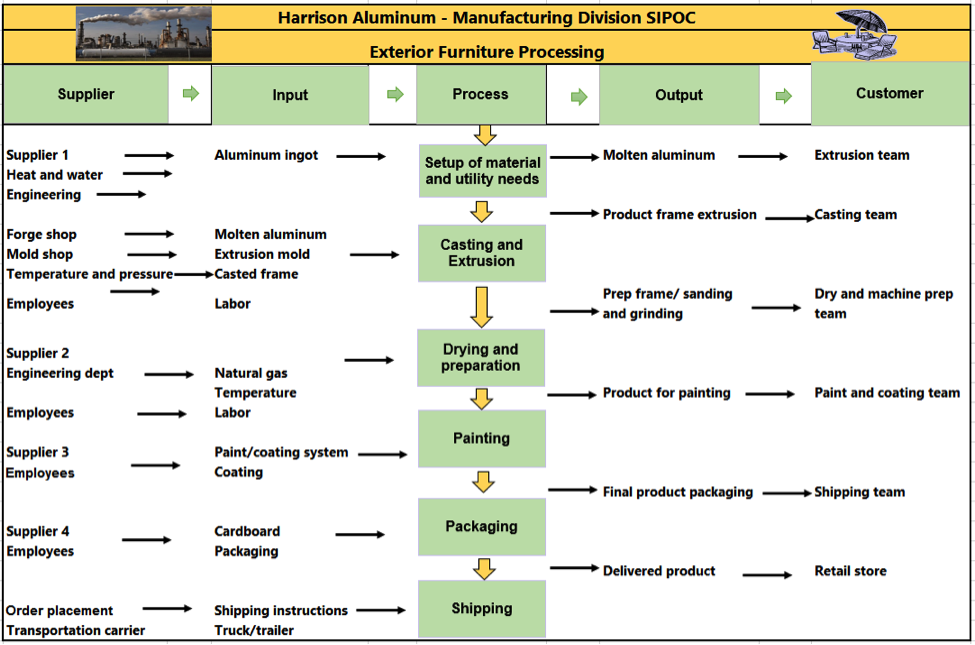 Sample Chart Templates sipoc chart template : SIPOC Format - Manufacturing Example