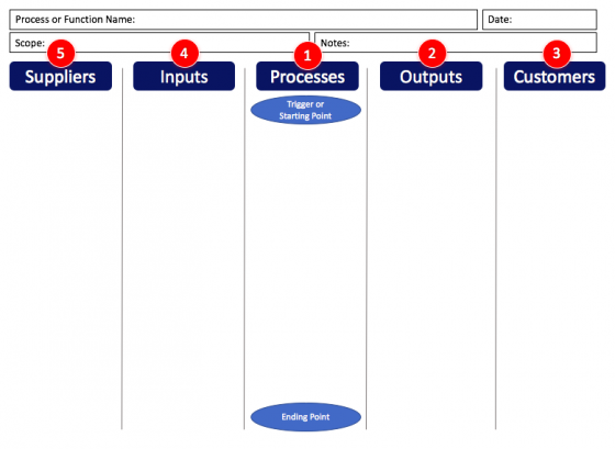 this is the sequence in which a SIPOC diagram is created