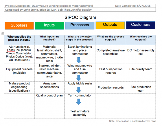 SIPOC for a motor winding manufacturing process
