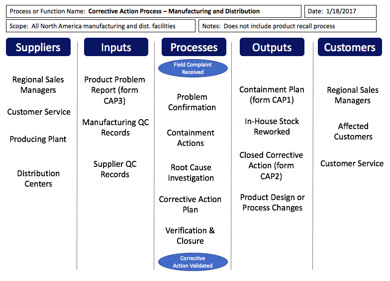 sipoc templates and examples  u2014 templates and instructions