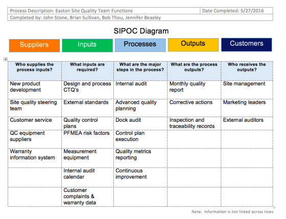 Sipoc Templates  U2013 Sipoc Diagrams