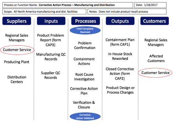 SIPOC showing customers as suppliers