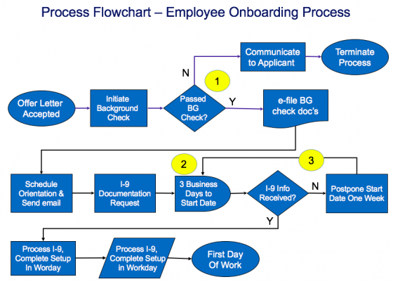Process flowchart template - employee on-boarding process