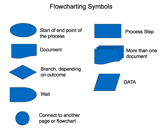 Process Flowchart Template Symbols